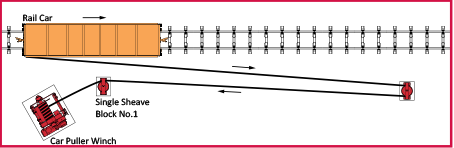 1 or 2 way railcar puller - winch system