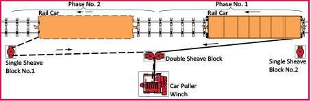 2-way Rail Car Puller - Winch Carpuller System